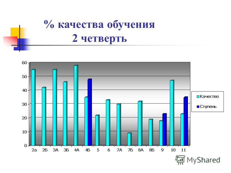 % качества обучения 2 четверть