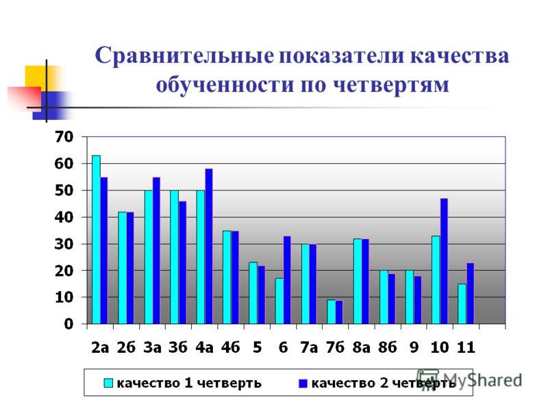 Сравнительные показатели качества обученности по четвертям