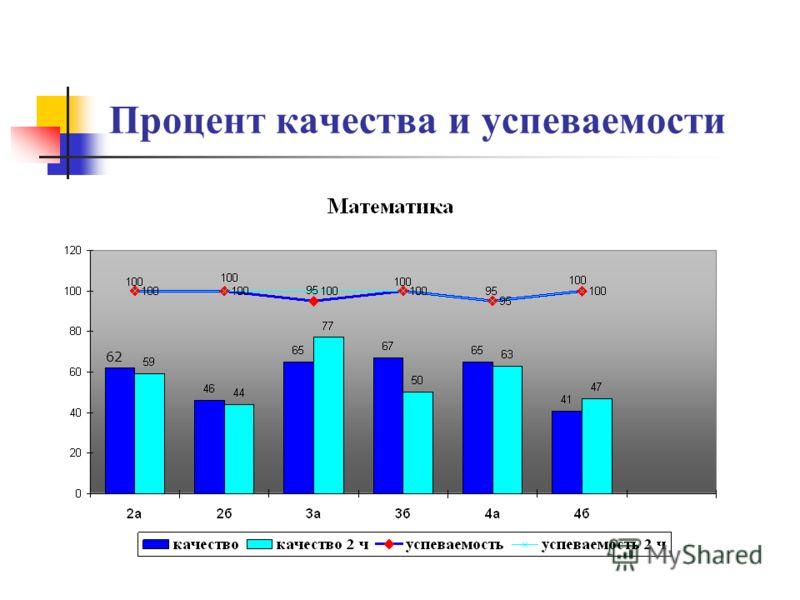 Процент качества и успеваемости 62