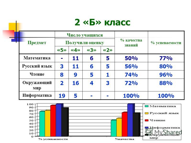 2 «Б» класс Предмет Число учащихся % качества знаний % успеваемости Получили оценку «5»«4»«3»«2» Математика -116550%77% Русский язык 3116556%80% Чтение 895174%96% Окружающий мир 2164372%88% Информатика 195--100%