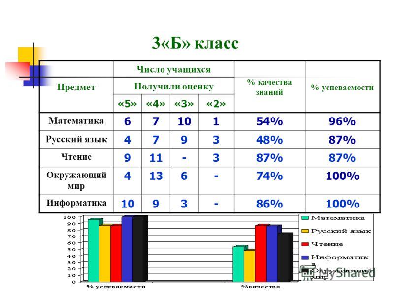 3«Б» класс Предмет Число учащихся % качества знаний % успеваемости Получили оценку «5»«4»«3»«2» Математика 6710154%96% Русский язык 479348%87% Чтение 911-387% Окружающий мир 4136-74%100% Информатика 1093-86%100%