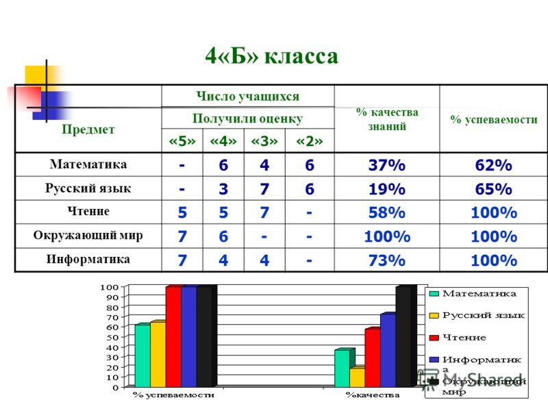4«Б» класса Предмет Число учащихся % качества знаний % успеваемости Получили оценку «5»«4»«3»«2» Математика -64637%62% Русский язык -37619%65% Чтение 557-58%100% Окружающий мир 76--100% Информатика 744-73%100%