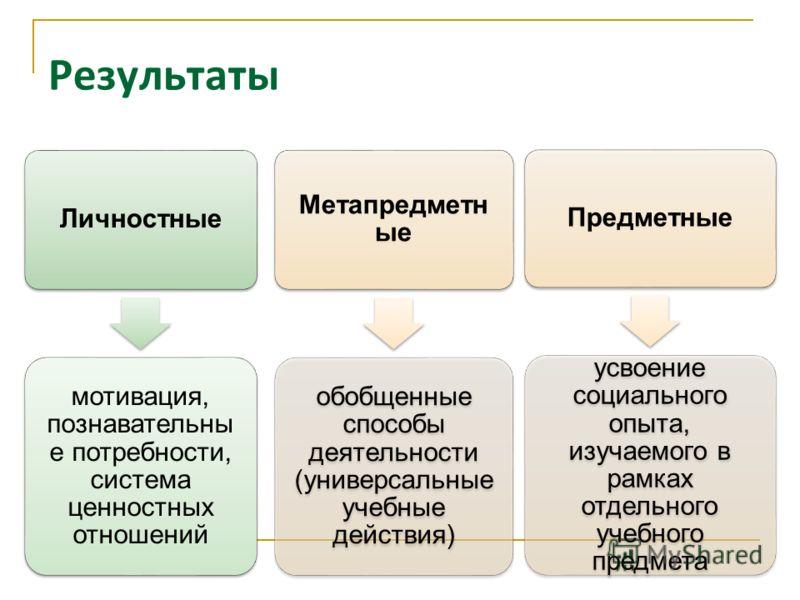 Результаты Личностные мотивация, познавательны е потребности, система ценностных отношений Метапредметн ые обобщенные способы деятельности (универсальные учебные действия) Предметные усвоение социального опыта, изучаемого в рамках отдельного учебного