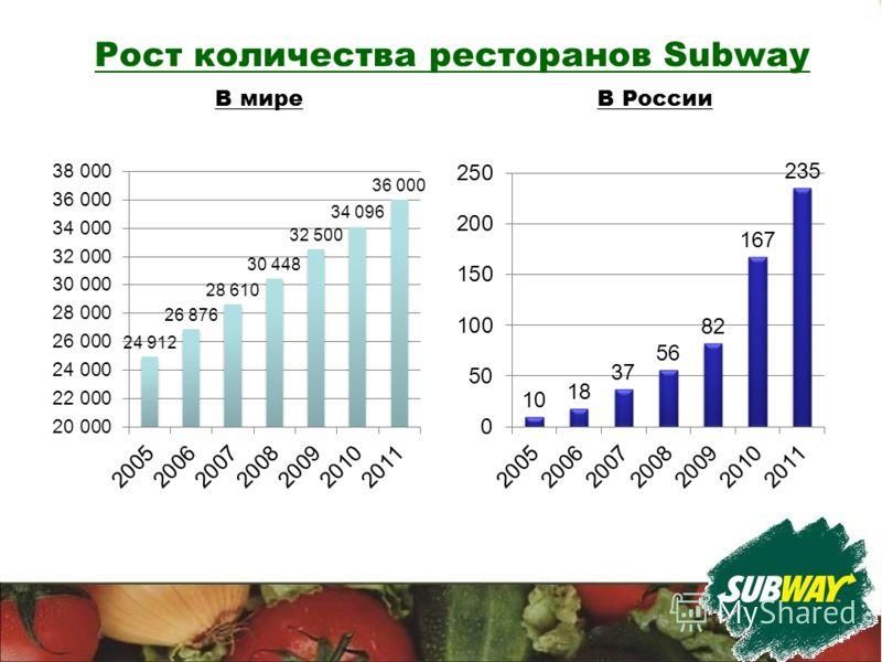 В миреВ России Рост количества ресторанов Subway