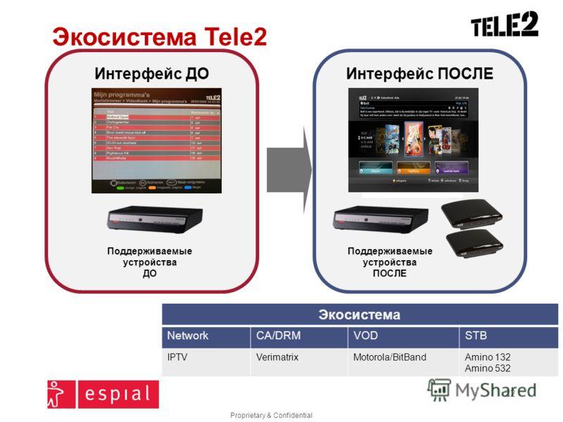 Proprietary & Confidential 22 Интерфейс ПОСЛЕИнтерфейс ДО STB Samsung Client Экосистема Tele2 Экосистема NetworkCA/DRMVODSTB IPTVVerimatrixMotorola/BitBandAmino 132 Amino 532 Поддерживаемые устройства ДО Поддерживаемые устройства ПОСЛЕ