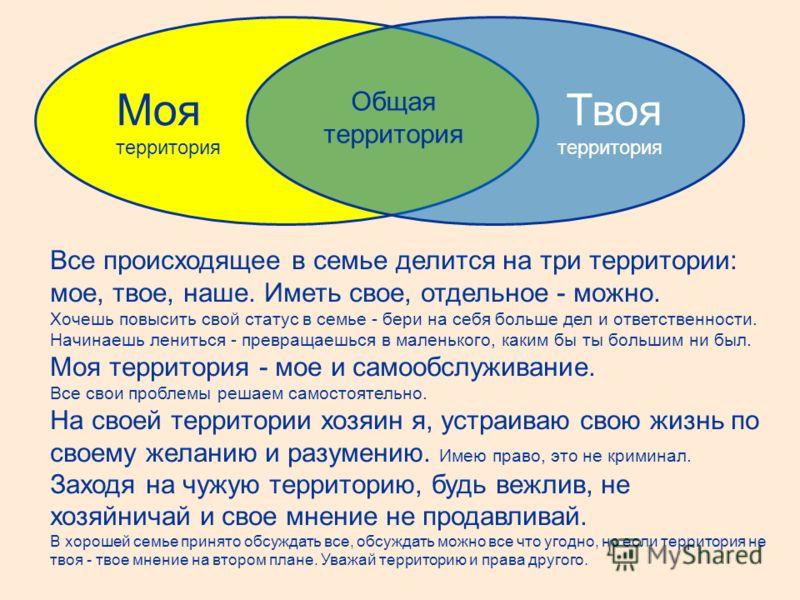 Моя территория Твоя территория Общая территория Все происходящее в семье делится на три территории: мое, твое, наше. Иметь свое, отдельное - можно. Хочешь повысить свой статус в семье - бери на себя больше дел и ответственности. Начинаешь лениться -