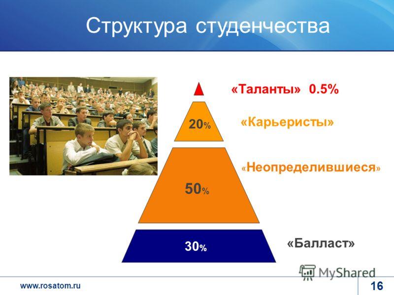 www.rosatom.ru «Балласт» « Неопределившиеся » «Карьеристы» «Таланты» 0.5% 50 % 20 % 30 % Структура студенчества 16