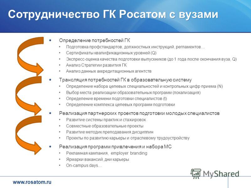 www.rosatom.ru Сотрудничество ГК Росатом с вузами Определение потребностей ГК Подготовка профстандартов, должностных инструкций, регламентов… Сертификаты квалификационных уровней (Q) Экспресс-оценка качества подготовки выпускников (до 1 года после ок