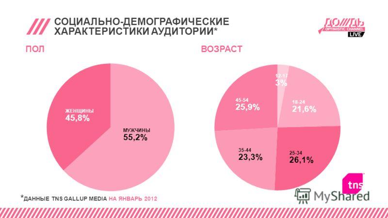 СОЦИАЛЬНО-ДЕМОГРАФИЧЕСКИЕ ХАРАКТЕРИСТИКИ АУДИТОРИИ* ПОЛ ЖЕНЩИНЫ 45,8% МУЖЧИНЫ 55,2% * ДАННЫЕ TNS GALLUP MEDIA НА ЯНВАРЬ 2012 ВОЗРАСТ 45-54 25,9% 12-17 3% 18-24 21,6% 35-44 23,3% 25-34 26,1%