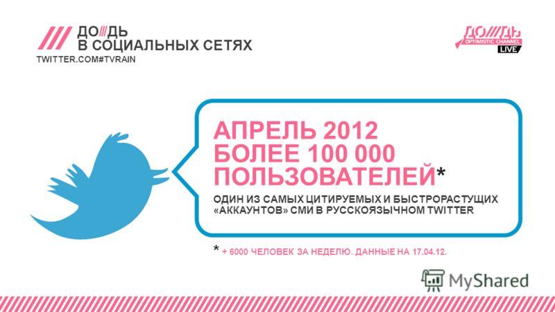 ДО///ДЬ В СОЦИАЛЬНЫХ СЕТЯХ TWITTER.COM#TVRAIN * + 6000 ЧЕЛОВЕК ЗА НЕДЕЛЮ. ДАННЫЕ НА 17.04.12. АПРЕЛЬ 2012 БОЛЕЕ 100 000 ПОЛЬЗОВАТЕЛЕЙ* ОДИН ИЗ САМЫХ ЦИТИРУЕМЫХ И БЫСТРОРАСТУЩИХ «АККАУНТОВ» СМИ В РУССКОЯЗЫЧНОМ TWITTER