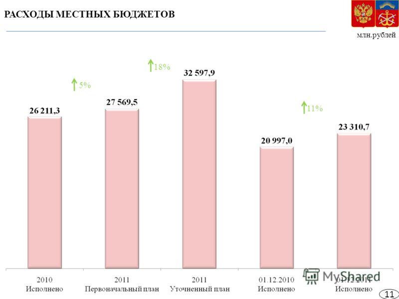 млн.рублей РАСХОДЫ МЕСТНЫХ БЮДЖЕТОВ 5% 18% 11% 11