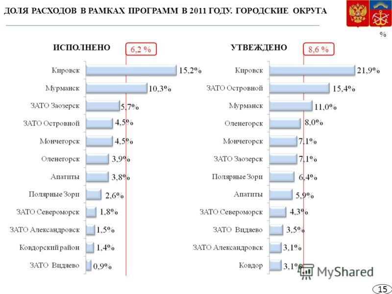 ДОЛЯ РАСХОДОВ В РАМКАХ ПРОГРАММ В 2011 ГОДУ. ГОРОДСКИЕ ОКРУГА % 6,2 %8,6 % ИСПОЛНЕНОУТВЕЖДЕНО 15