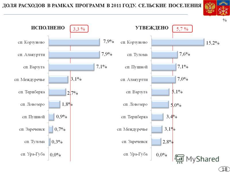 ДОЛЯ РАСХОДОВ В РАМКАХ ПРОГРАММ В 2011 ГОДУ. СЕЛЬСКИЕ ПОСЕЛЕНИЯ % 3,3 %5,7 % ИСПОЛНЕНОУТВЕЖДЕНО 18