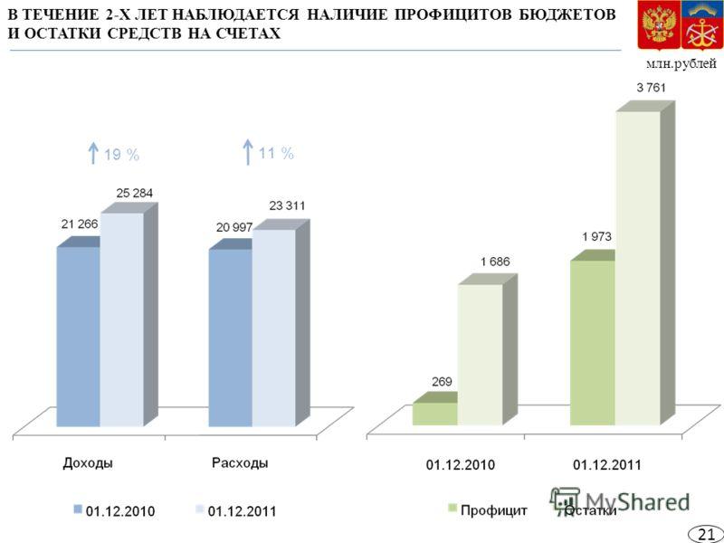 млн.рублей 19 % 11 % В ТЕЧЕНИЕ 2-Х ЛЕТ НАБЛЮДАЕТСЯ НАЛИЧИЕ ПРОФИЦИТОВ БЮДЖЕТОВ И ОСТАТКИ СРЕДСТВ НА СЧЕТАХ 21