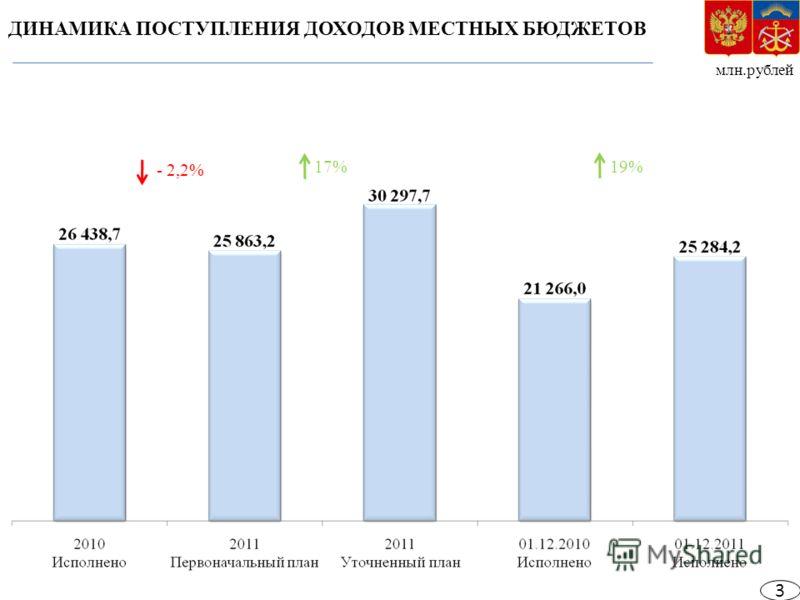 млн.рублей ДИНАМИКА ПОСТУПЛЕНИЯ ДОХОДОВ МЕСТНЫХ БЮДЖЕТОВ - 2,2% 19% 17% 3