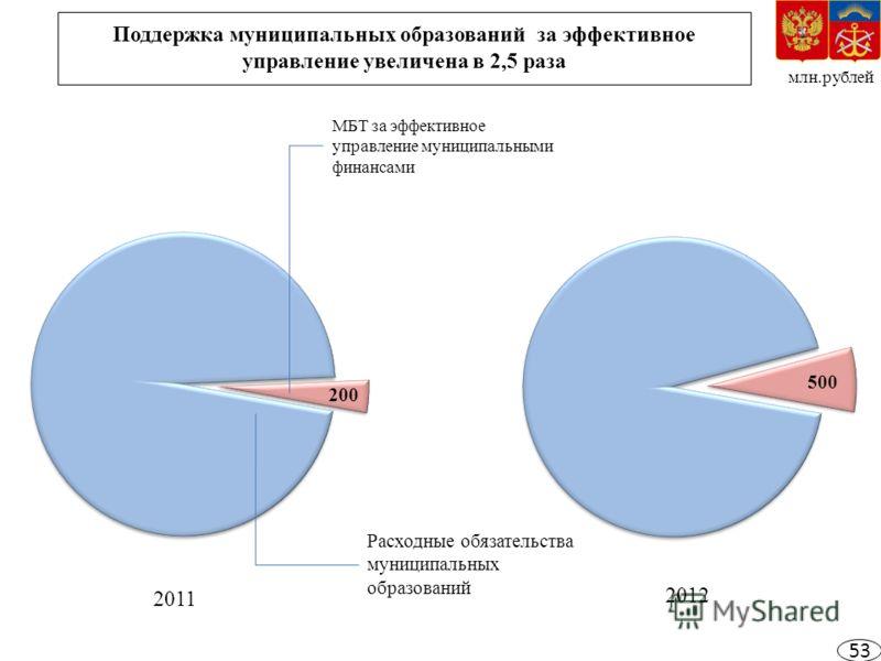 Поддержка муниципальных образований за эффективное управление увеличена в 2,5 раза млн.рублей Расходные обязательства муниципальных образований МБТ за эффективное управление муниципальными финансами 200 500 2011 2012 53