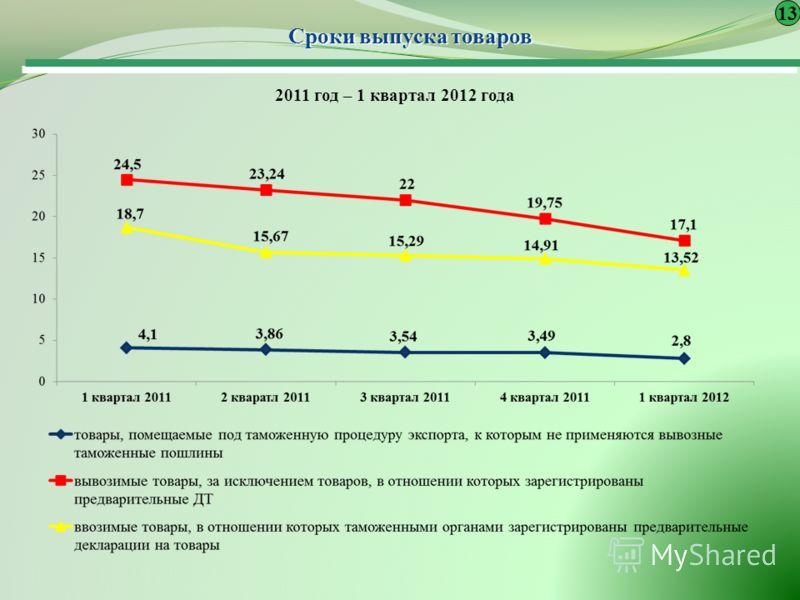 Сроки выпуска товаров 13 2011 год – 1 квартал 2012 года
