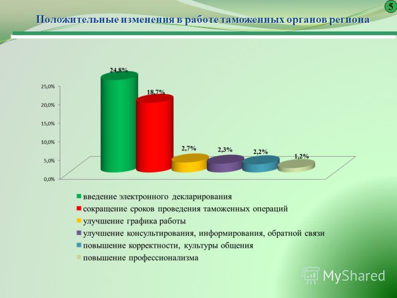 Положительные изменения в работе таможенных органов региона 5