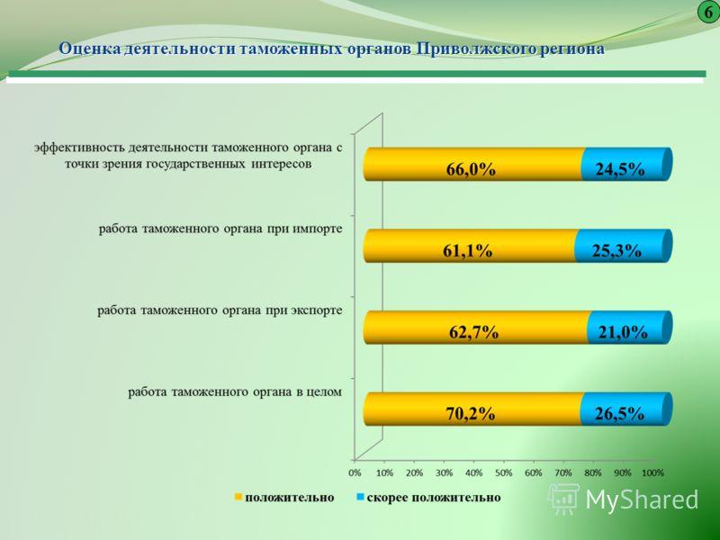Оценка деятельности таможенных органов Приволжского региона Оценка деятельности таможенных органов Приволжского региона 6