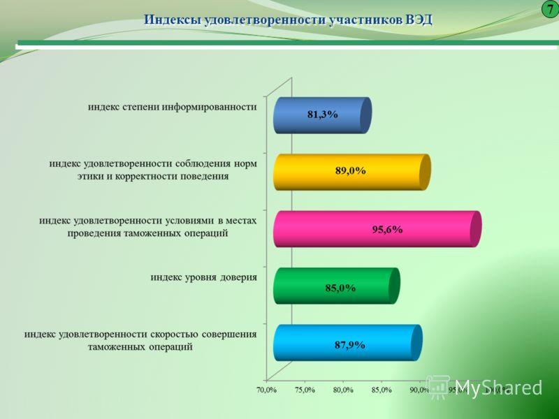 Индексы удовлетворенности участников ВЭД Индексы удовлетворенности участников ВЭД 7
