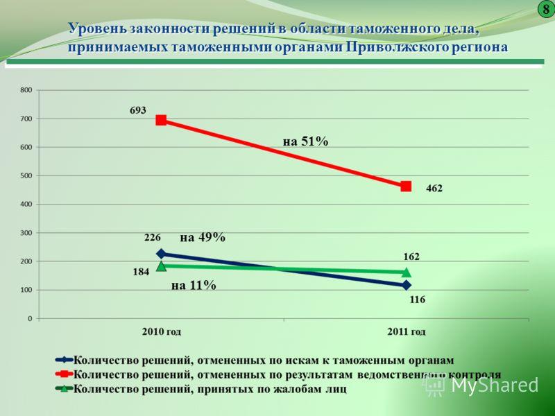 Уровень законности решений в области таможенного дела, принимаемых таможенными органами Приволжского региона 8 на 51% на 49% на 11%