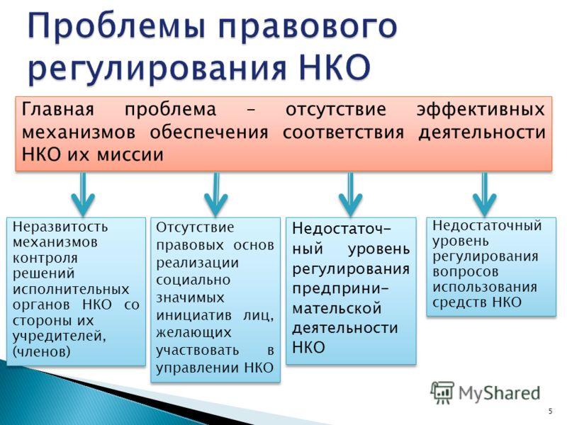 5 Главная проблема – отсутствие эффективных механизмов обеспечения соответствия деятельности НКО их миссии Неразвитость механизмов контроля решений исполнительных органов НКО со стороны их учредителей, (членов) Неразвитость механизмов контроля решени
