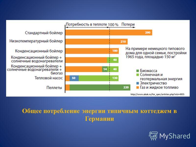 Общее потребление энергии типичным коттеджем в Германии http://www.abok.ru/for_spec/articles.php?nid=4955