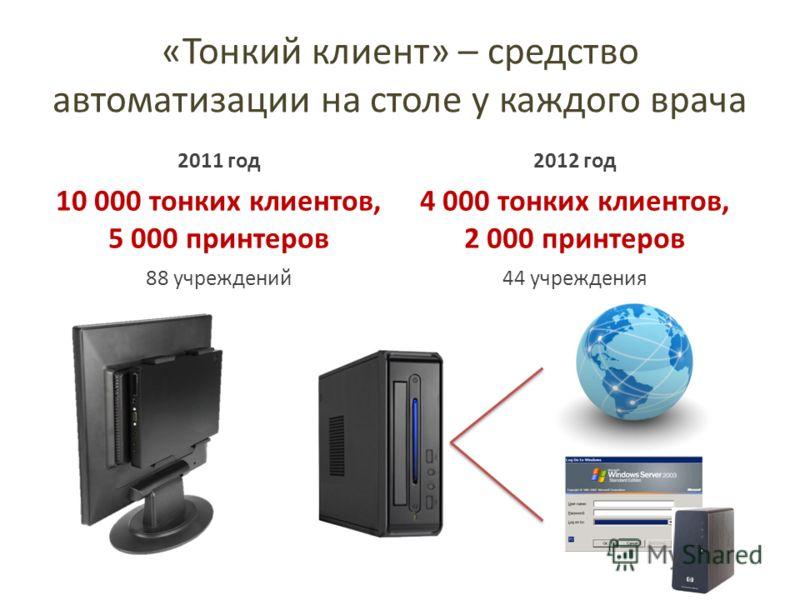 «Тонкий клиент» – средство автоматизации на столе у каждого врача 2011 год2012 год 10 000 тонких клиентов, 5 000 принтеров 4 000 тонких клиентов, 2 000 принтеров 88 учреждений44 учреждения