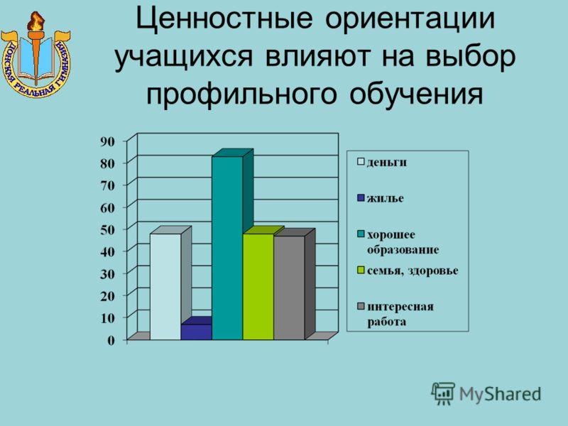 Прогнозирование результатов по самооценке ученика
