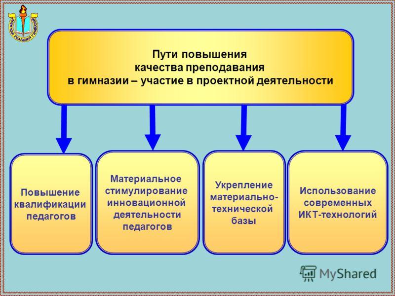 Проблемная ситуация Поиск способов решения (выдвижение гипотез) Исследовательская, поисковая проектная деятельность Защита проекта Оформление результатов Прогнозирование новых пробле м