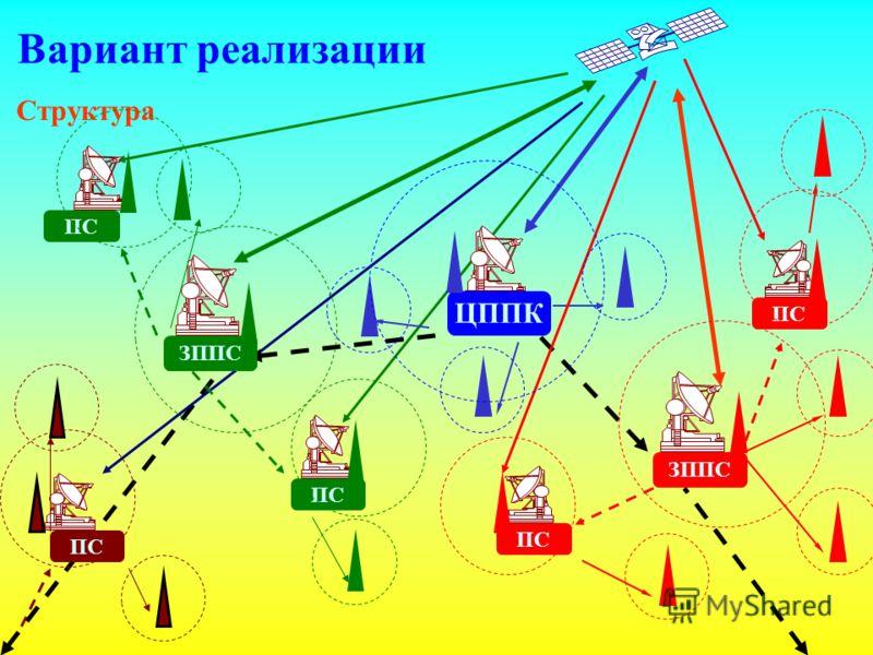 Вариант реализации Структура ПС ЗППС ПС ЦППК ПС ЗППС