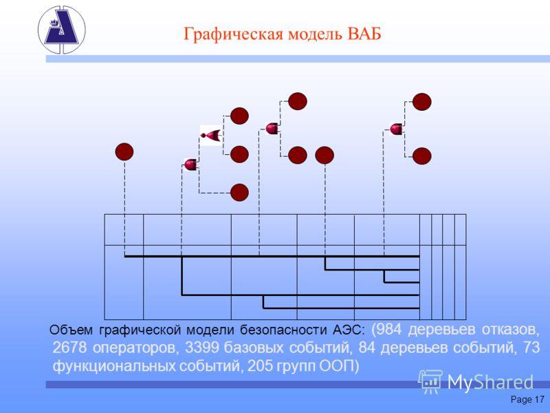 Page 17 Объем графической модели безопасности АЭС: (984 деревьев отказов, 2678 операторов, 3399 базовых событий, 84 деревьев событий, 73 функциональных событий, 205 групп ООП) Графическая модель ВАБ