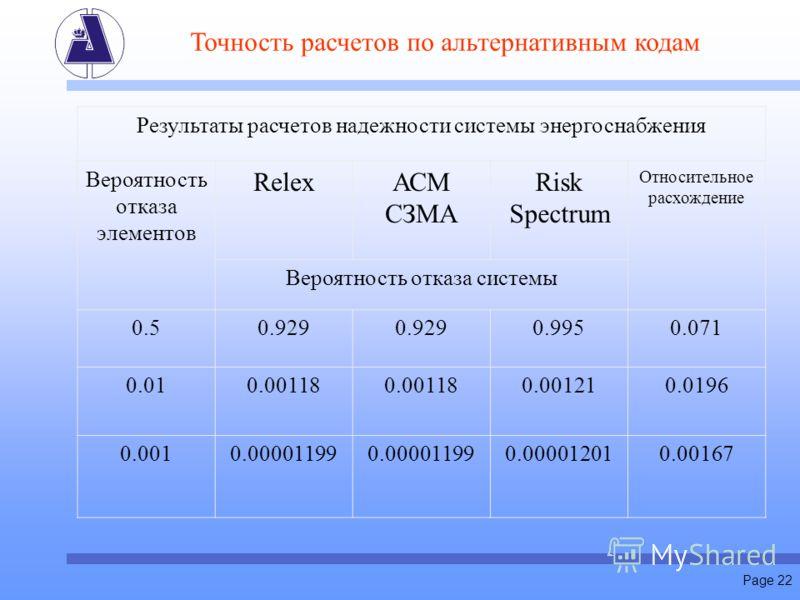 Page 22 Точность расчетов по альтернативным кодам Результаты расчетов надежности системы энергоснабжения Вероятность отказа элементов RelexАСМ СЗМА Risk Spectrum Относительное расхождение Вероятность отказа системы 0.50.929 0.9950.071 0.010.00118 0.0