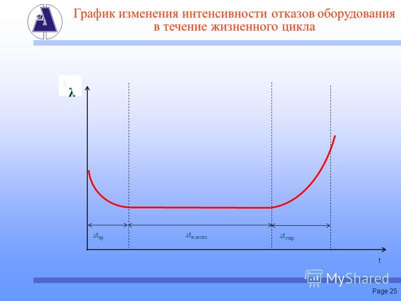 Page 25 График изменения интенсивности отказов оборудования в течение жизненного цикла λ t Δ t пр. Δ t н.экспл. Δ t стар. λ