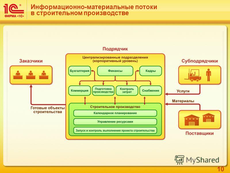 10 Информационно-материальные потоки в строительном производстве