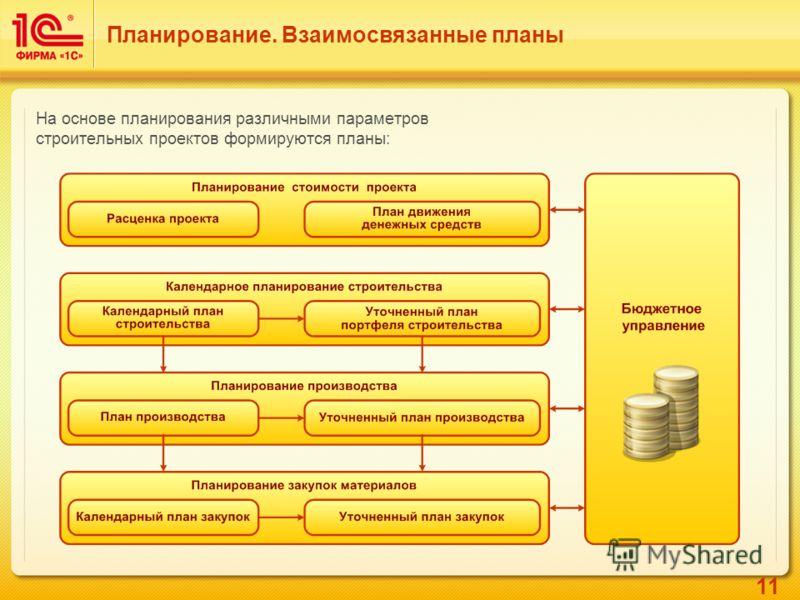 11 Планирование. Взаимосвязанные планы На основе планирования различными параметров строительных проектов формируются планы: