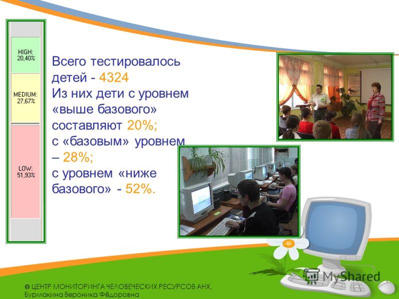 Всего тестировалось детей - 4324 Из них дети с уровнем «выше базового» составляют 20%; с «базовым» уровнем – 28%; с уровнем «ниже базового» - 52%.