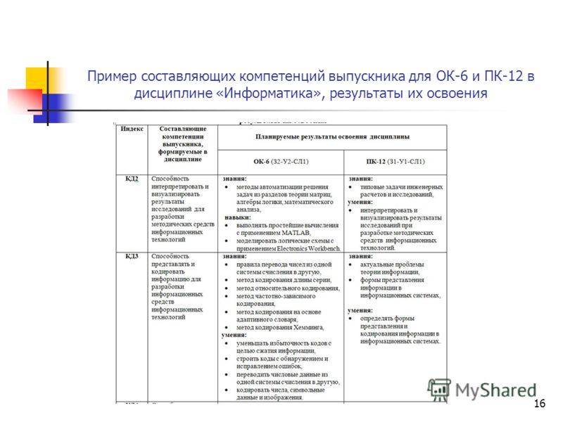 Пример составляющих компетенций выпускника для ОК-6 и ПК-12 в дисциплине «Информатика», результаты их освоения 16