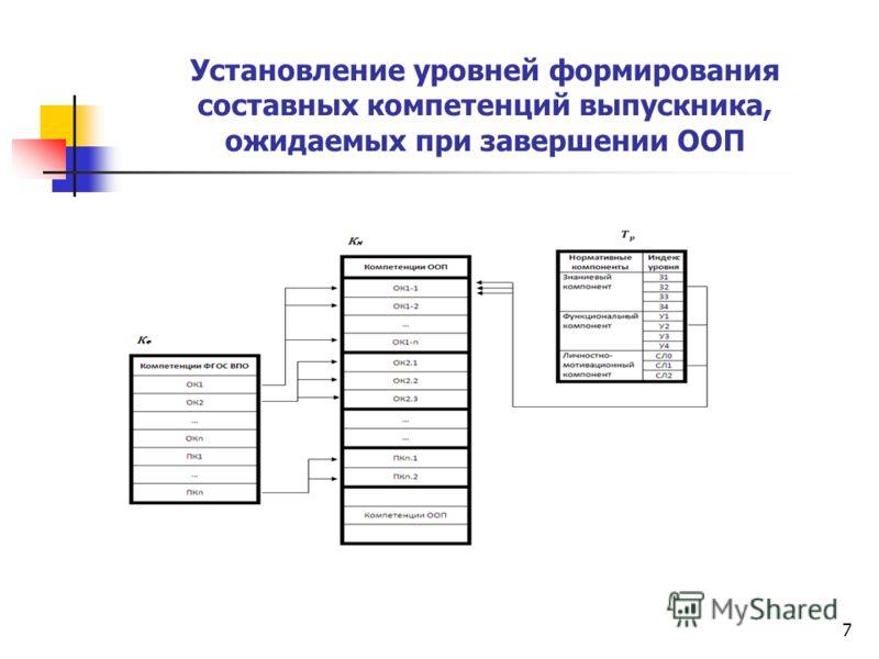 7 Установление уровней формирования составных компетенций выпускника, ожидаемых при завершении ООП