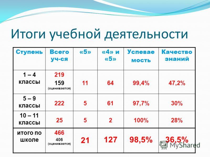 Итоги учебной деятельности СтупеньВсего уч-ся «5»«4» и «5» Успевае мость Качество знаний 1 – 4 классы 219 159 (оцениваются) 116499,4%47,2% 5 – 9 классы 22256197,7%30% 10 – 11 классы 2552100%28% итого по школе 466 406 (оцениваются) 21 12798,5%36,5%