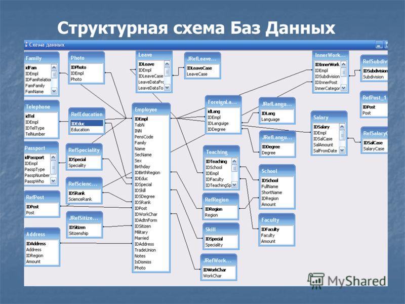 Структурная схема Баз Данных
