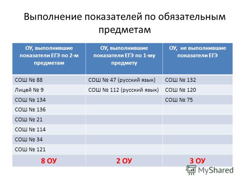 Выполнение показателей по обязательным предметам ОУ, выполнившие показатели ЕГЭ по 2-м предметам ОУ, выполнившие показатели ЕГЭ по 1-му предмету ОУ, не выполнившие показатели ЕГЭ СОШ 88СОШ 47 (русский язык)СОШ 132 Лицей 9СОШ 112 (русский язык)СОШ 120
