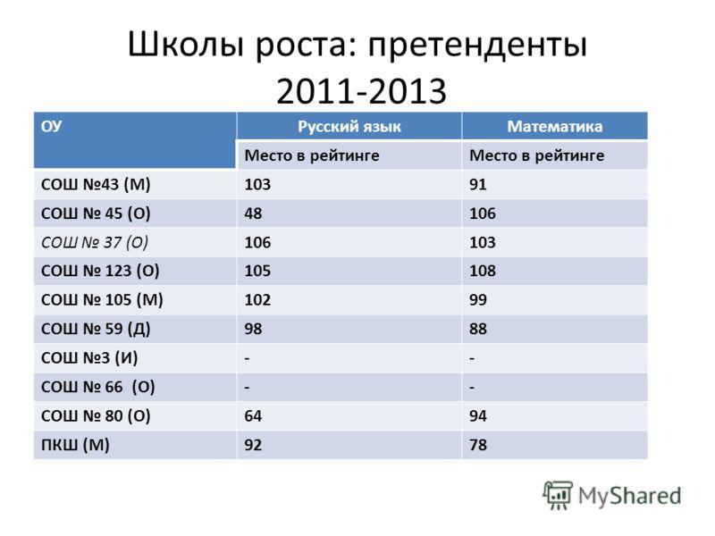 Школы роста: претенденты 2011-2013 ОУРусский языкМатематика Место в рейтинге СОШ 43 (М)10391 СОШ 45 (О)48106 СОШ 37 (О)106103 СОШ 123 (О)105108 СОШ 105 (М)10299 СОШ 59 (Д)9888 СОШ 3 (И)-- СОШ 66 (О)-- СОШ 80 (О)6494 ПКШ (М)9278