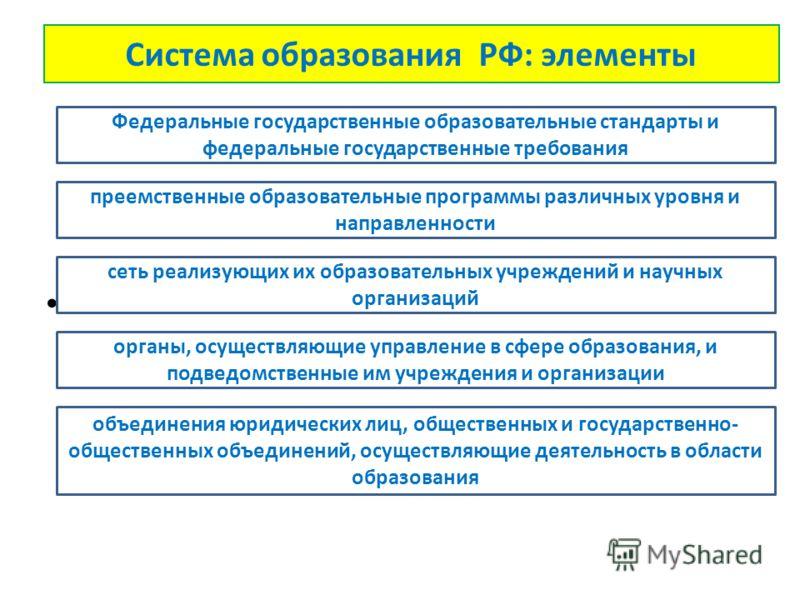 Система образования РФ: элементы преемственные образовательные программы различных уровня и направленности Федеральные государственные образовательные стандарты и федеральные государственные требования сеть реализующих их образовательных учреждений и