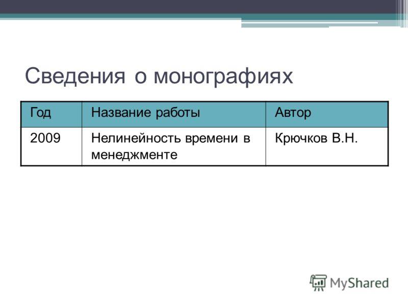 Сведения о монографиях ГодНазвание работыАвтор 2009Нелинейность времени в менеджменте Крючков В.Н.