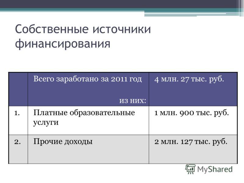 Собственные источники финансирования Всего заработано за 2011 год из них: 4 млн. 27 тыс. руб. 1.Платные образовательные услуги 1 млн. 900 тыс. руб. 2.Прочие доходы2 млн. 127 тыс. руб.