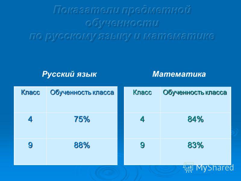 Класс Обученность класса 475% 988%Класс 484% 983% Русский языкМатематика