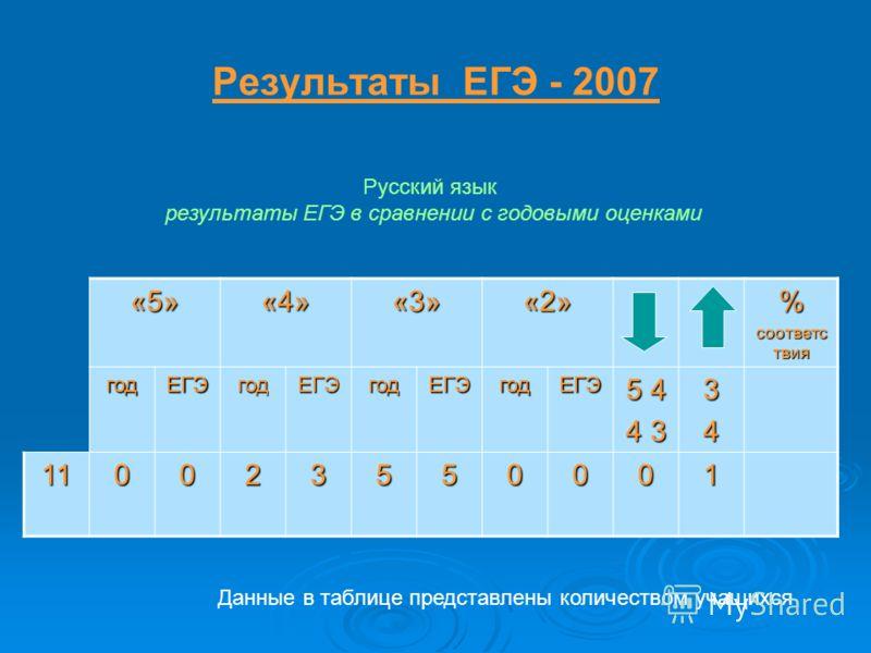 Результаты ЕГЭ - 2007 «5»«4»«3»«2»% соответс твия годЕГЭгодЕГЭгодЕГЭгодЕГЭ 5 4 4 3 34 110023550001 Русский язык результаты ЕГЭ в сравнении с годовыми оценками Данные в таблице представлены количеством учащихся