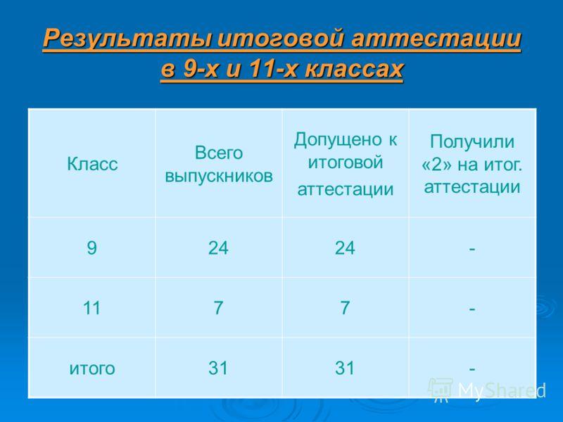 Результаты итоговой аттестации в 9-х и 11-х классах Класс Всего выпускников Допущено к итоговой аттестации Получили «2» на итог. аттестации 924 - 1177- итого31 -