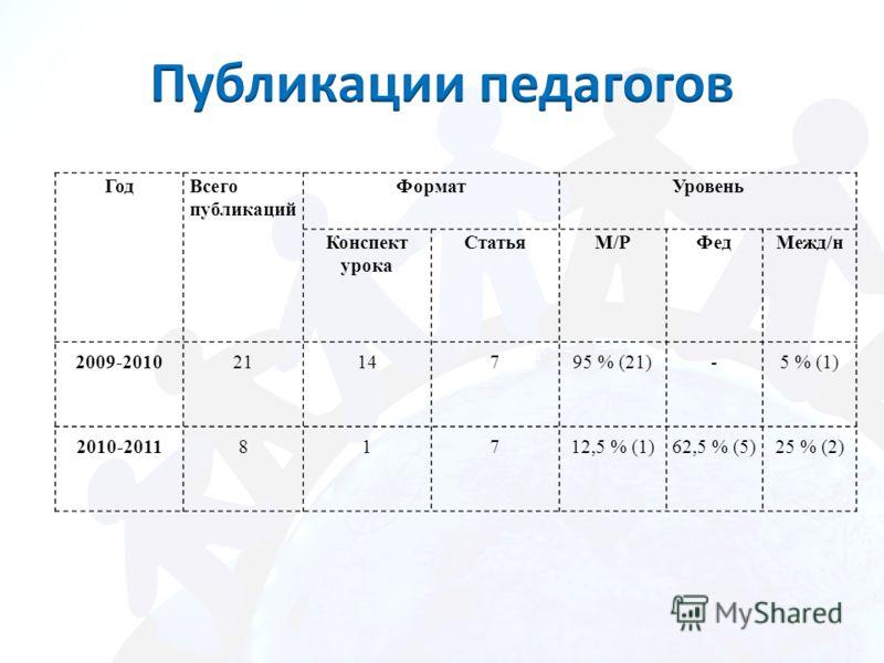 ГодВсего публикаций ФорматУровень Конспект урока СтатьяМ/РФедМежд/н 2009-20102114795 % (21)-5 % (1) 2010-201181712,5 % (1)62,5 % (5)25 % (2)
